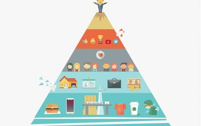 La piramide di Maslow applicata al marketing
